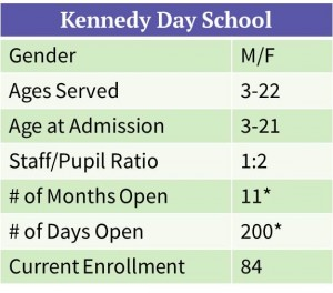 Kennedy Day School Snapshot