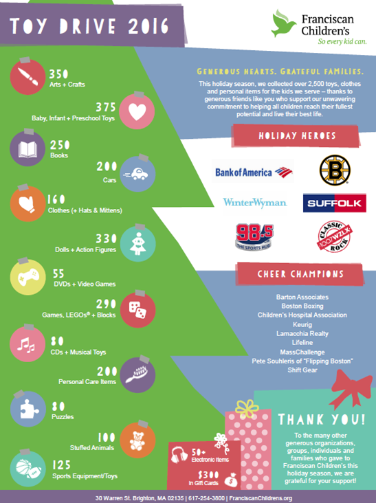 Holiday Toy Drive Infographic Breakdown