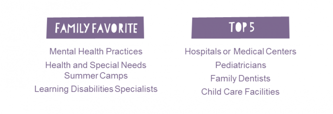 Family Favorite: Mental Health, Health and Special Needs Summer Camp, Learning Disabilities Specialists | Top 5: Hospitals or Medical Centers, Pediatricians, Family Dentists, Child Care Facilities